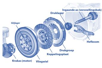 Uitgelezene Hoe moet ik een koppeling vervangen? Lees het hier | Winparts.nl JP-29